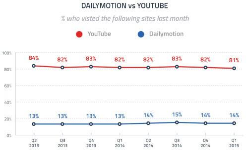 dailymotion vs youtube