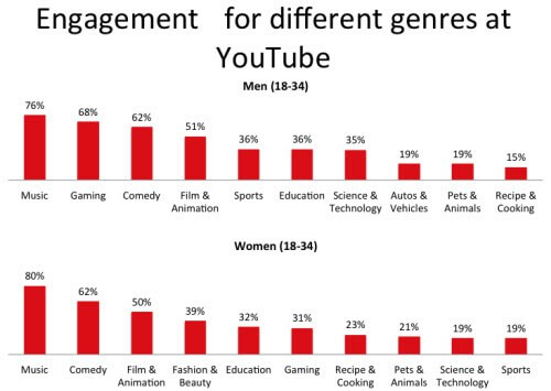 youtube categories