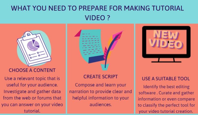 make tutorial videos preparation